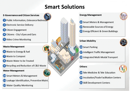 Smart Cities Are They The Solution To India S